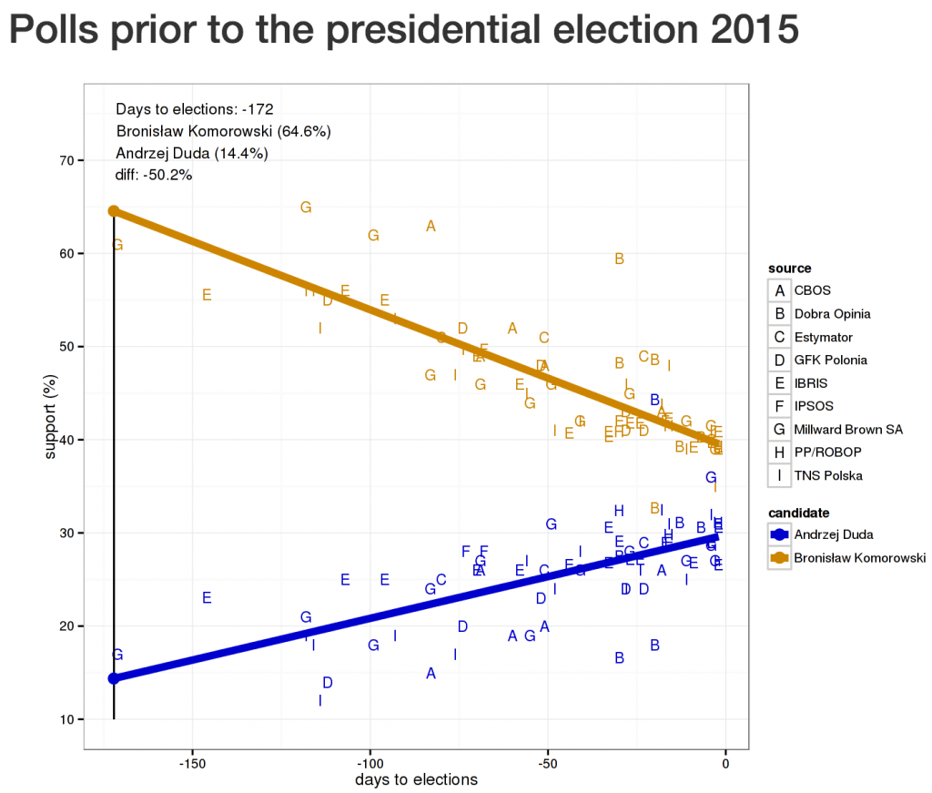 Shiny, polls and interactive ggplot2 1