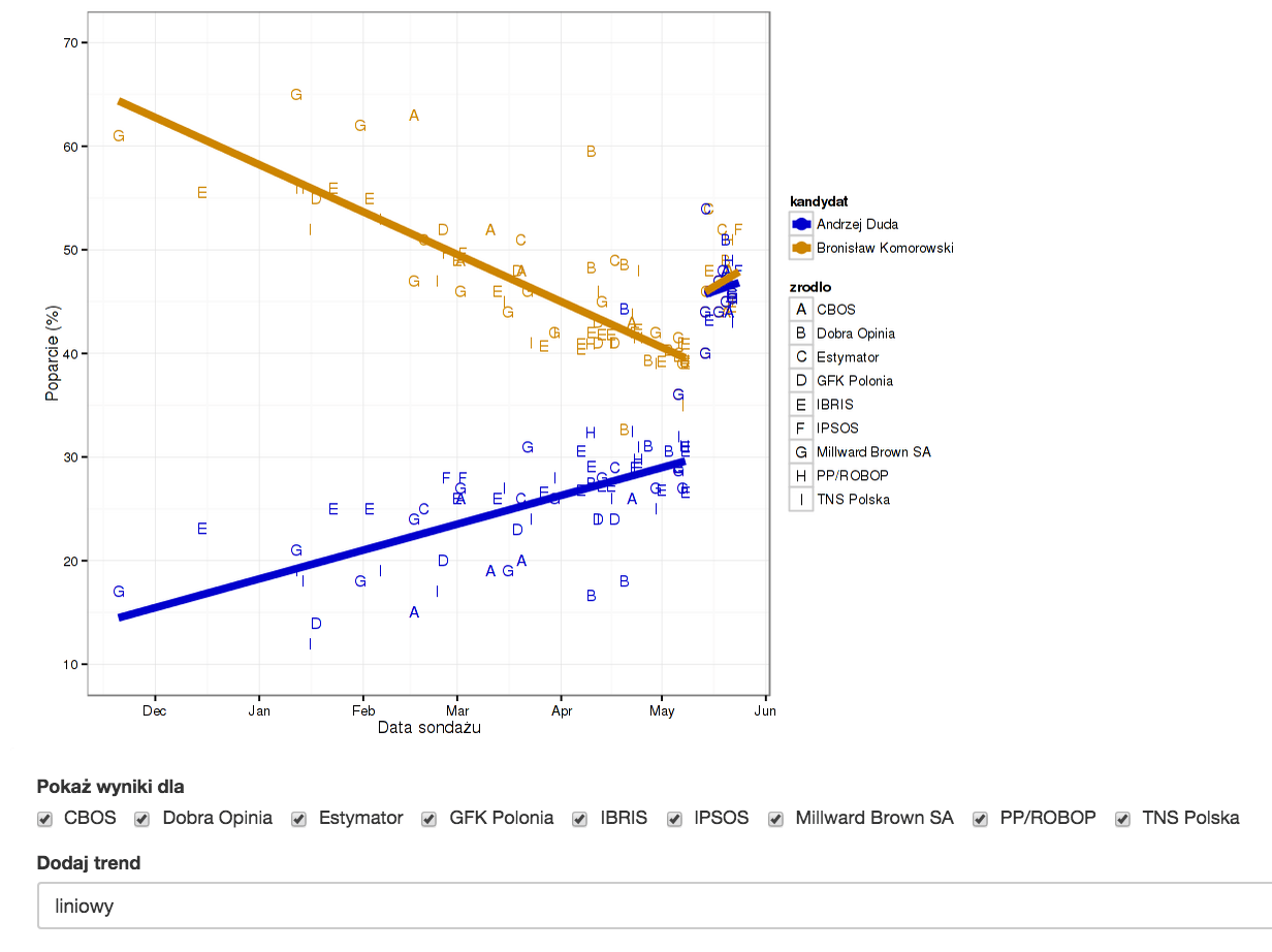 Data visualization vs. information management 6