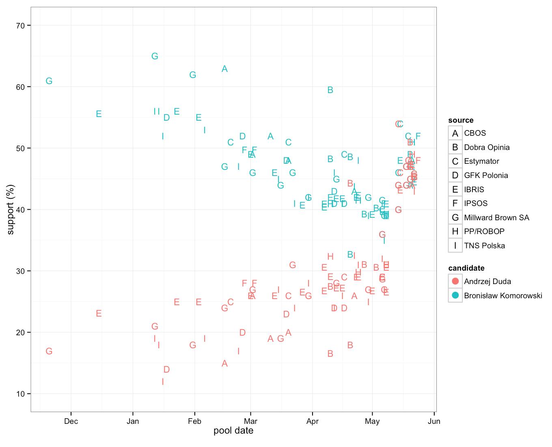 Data visualization vs. information management 3