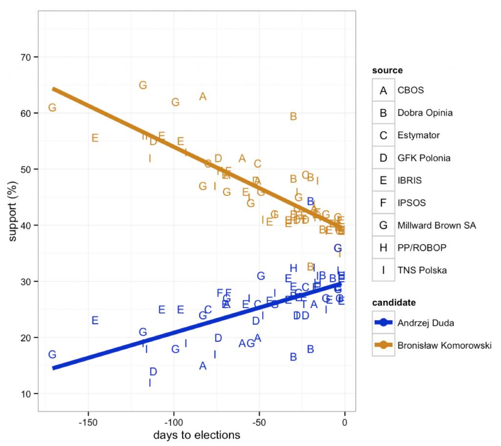 Shiny, polls andinteractive ggplot2 2