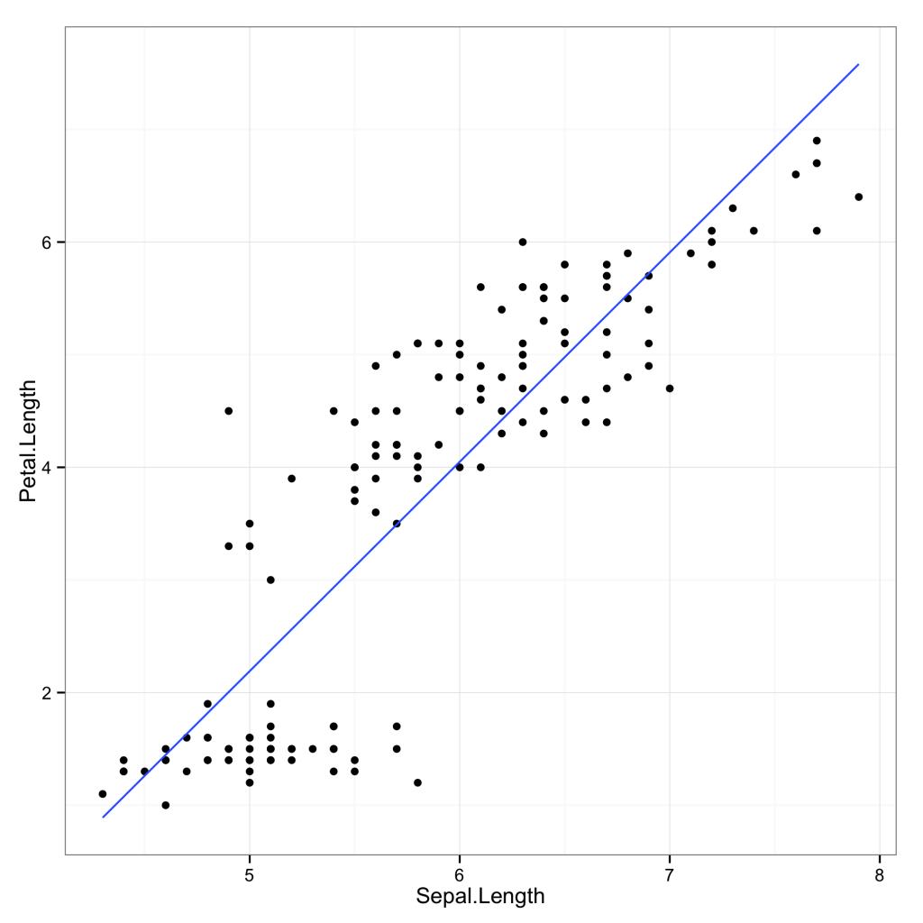 Transformations ofvariables, scales andcoordinates inggplot2