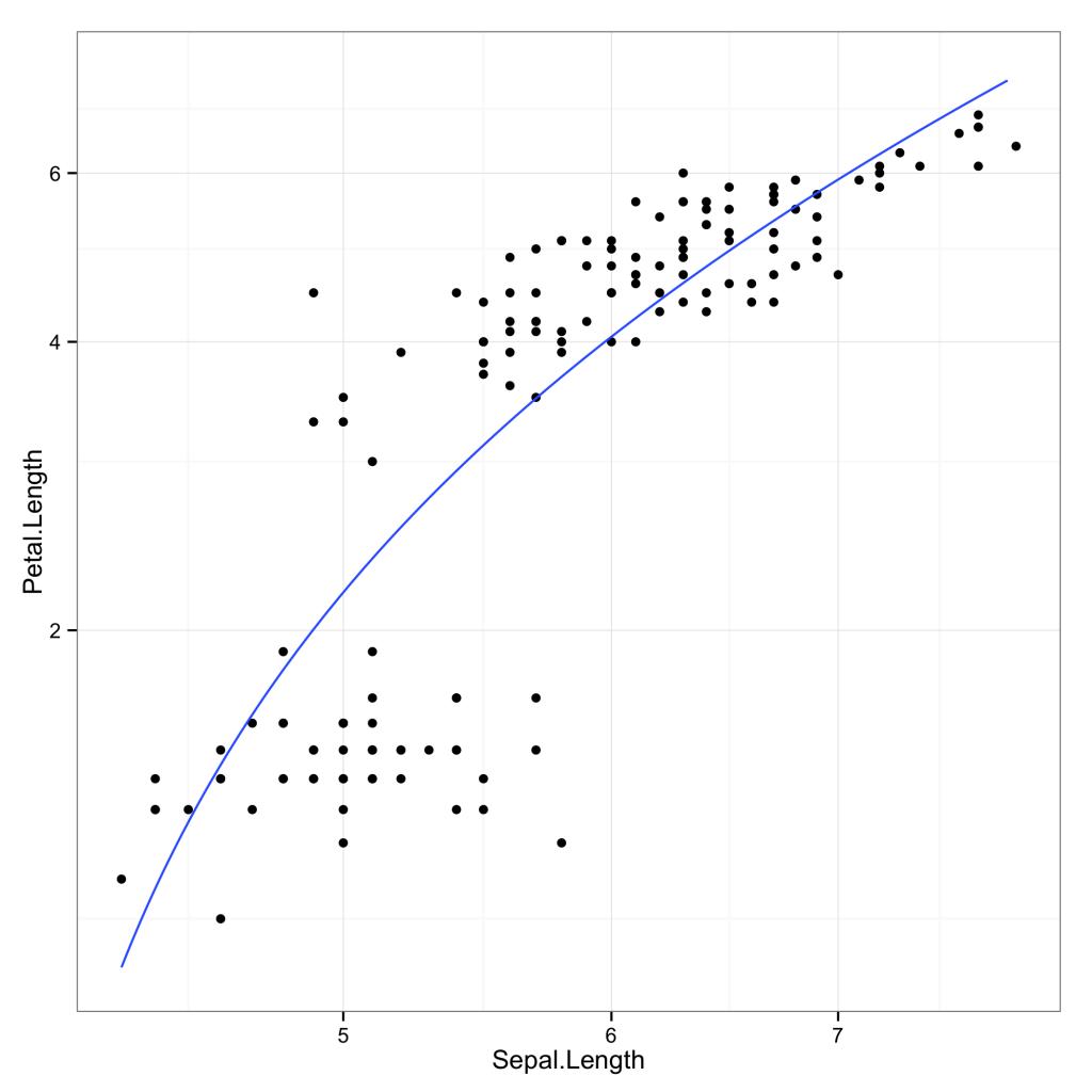 Transformations ofvariables, scales andcoordinates inggplot2 2