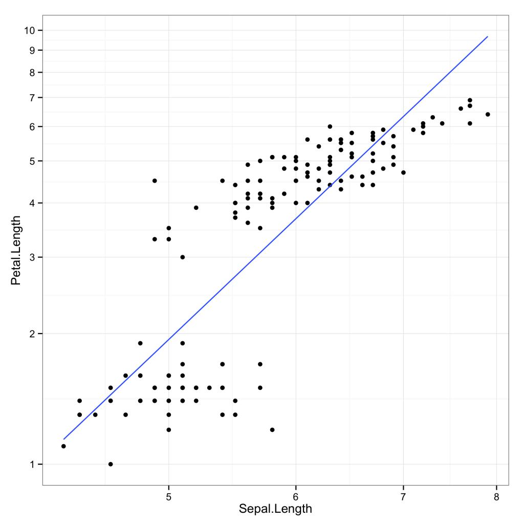 Transformations ofvariables, scales andcoordinates inggplot2 3
