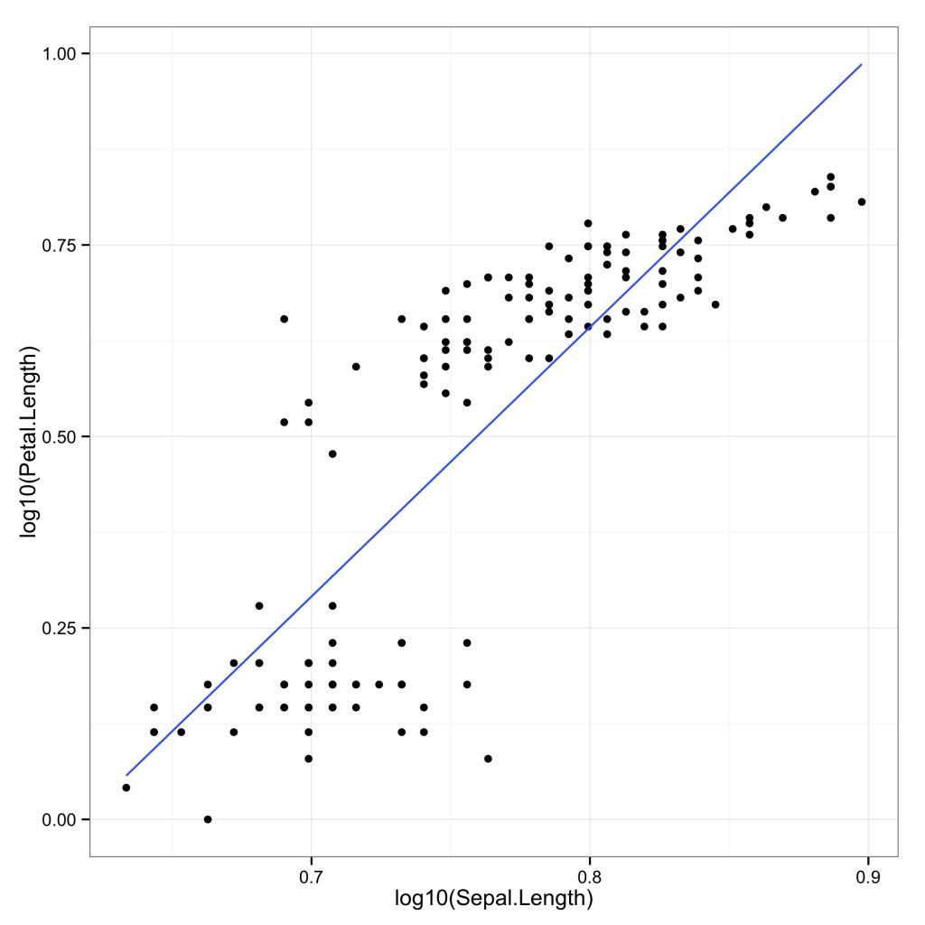 Transformations ofvariables, scales andcoordinates inggplot2 1