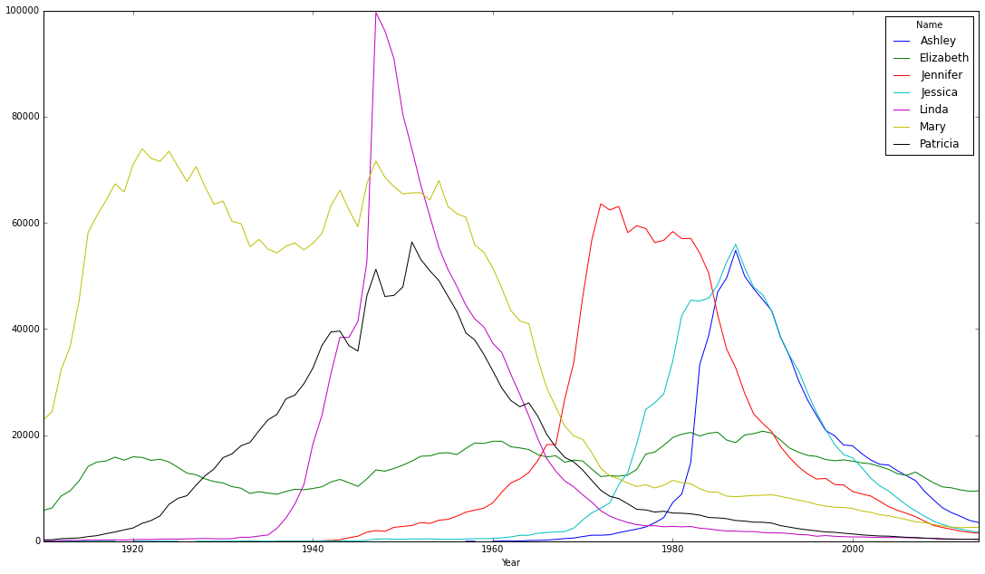 Data visualization of the most popular female names over the last century in the U.S.
