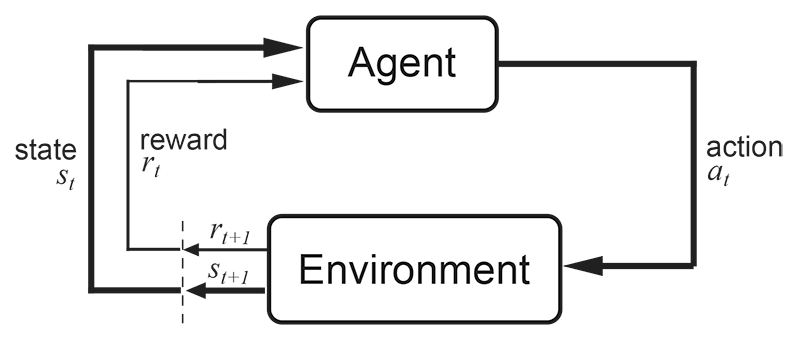 Richard S. Sutton and Andrew G. Barto: Reinforcement Learning: An Introduction