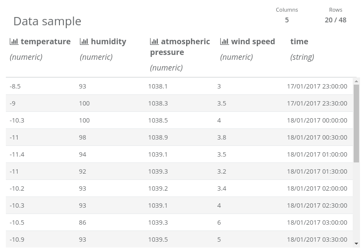 "Data report for ""Historical weather data"" Read DataFrame collected using Spark job scheduling. There is a table: columns are ""temperature"", ""humidity"", ""atmospheric pressure"", ""wind speed"" and ""time""; rows contain some sample data."