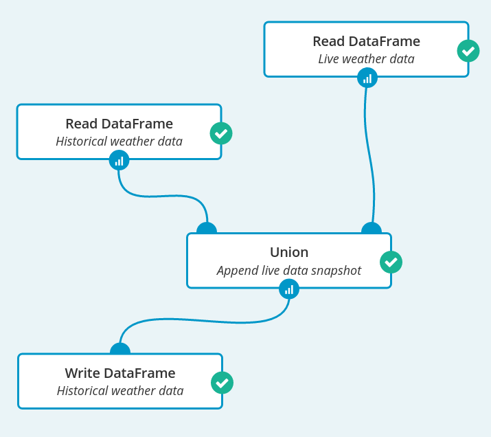 "Screenshot shows a workflow with four nodes, which will run as a scheduled job. At the top, there are two ""Read DataFrame"" operations named ""Historical weather data"" and ""Live weather data"". Their ouput is connected to ""Union"" operation named ""Append live data snapshot"". Its output is fed to ""Write DataFrame"" operation, writing to ""Historical weather data"". This is one of the workflow to be scheduled using Spark job scheduling."