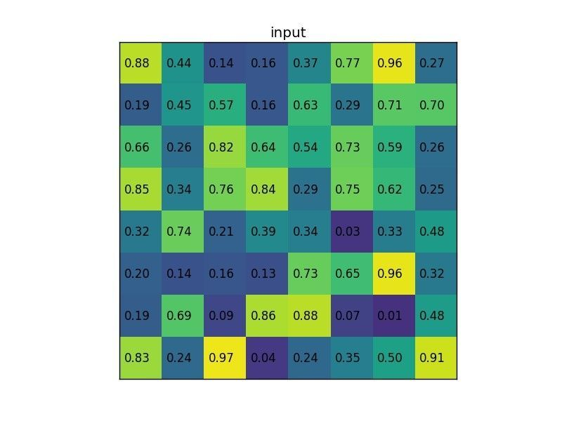 Region ofinterest pooling example (input feature map)