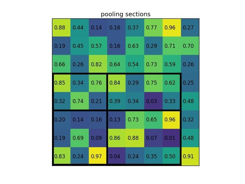 Region of interest pooling example (pooling sections)