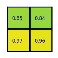 Region ofinterest pooling example (output)
