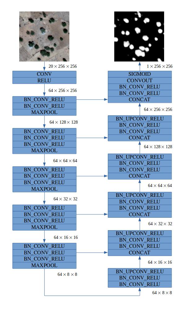Convolutional neural network forimage segmentation insatellite imagery.