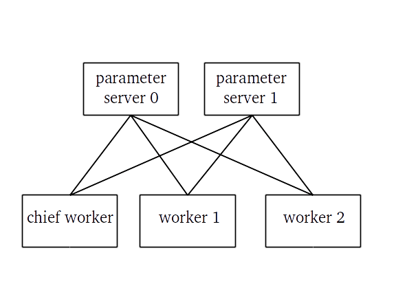 Connections between tasks in a distributed TensorFlow job with 3 workers and 2 parameter servers. Note that the workers.