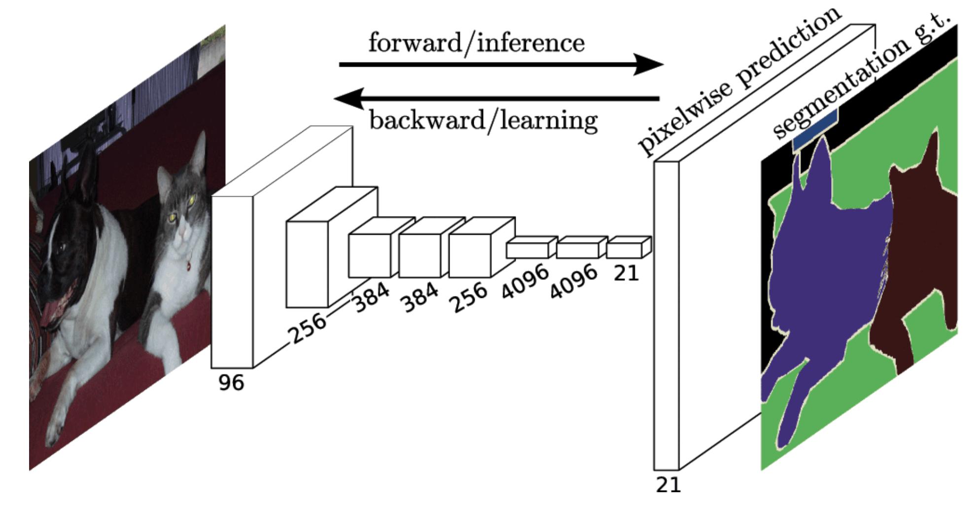 Satellite images semantic segmentation with deep learning 1