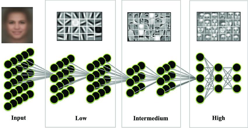 A-convolutional-neural-network-for-a-facial-recognition-application