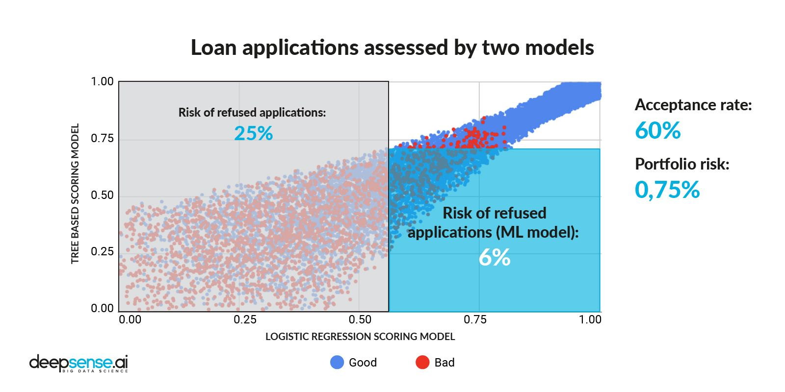 Credit applications' split after applying Machine Learning