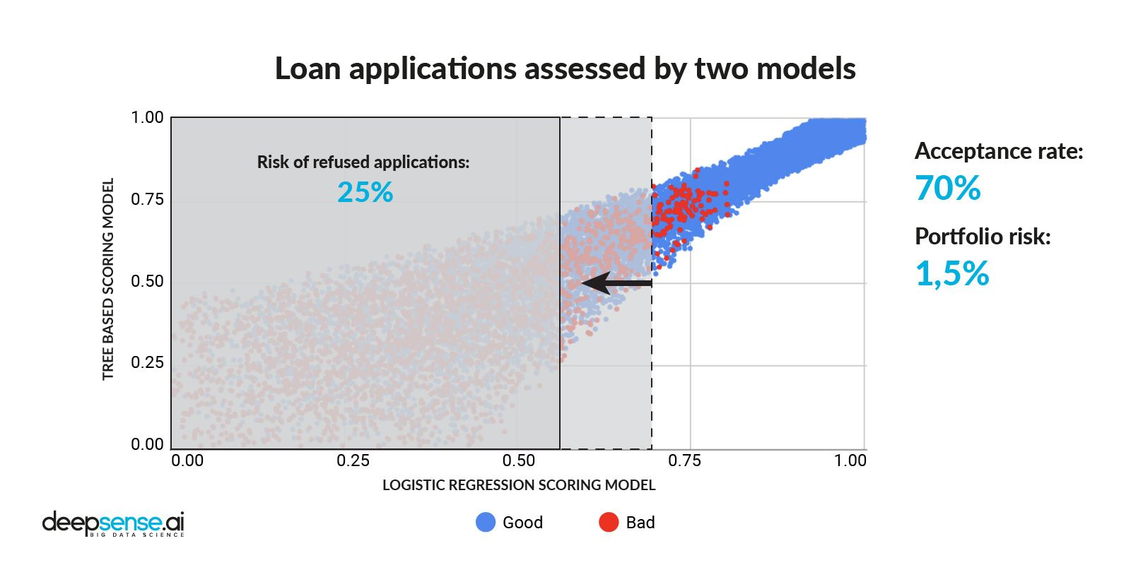 Credit applications' split after lowering the threshold