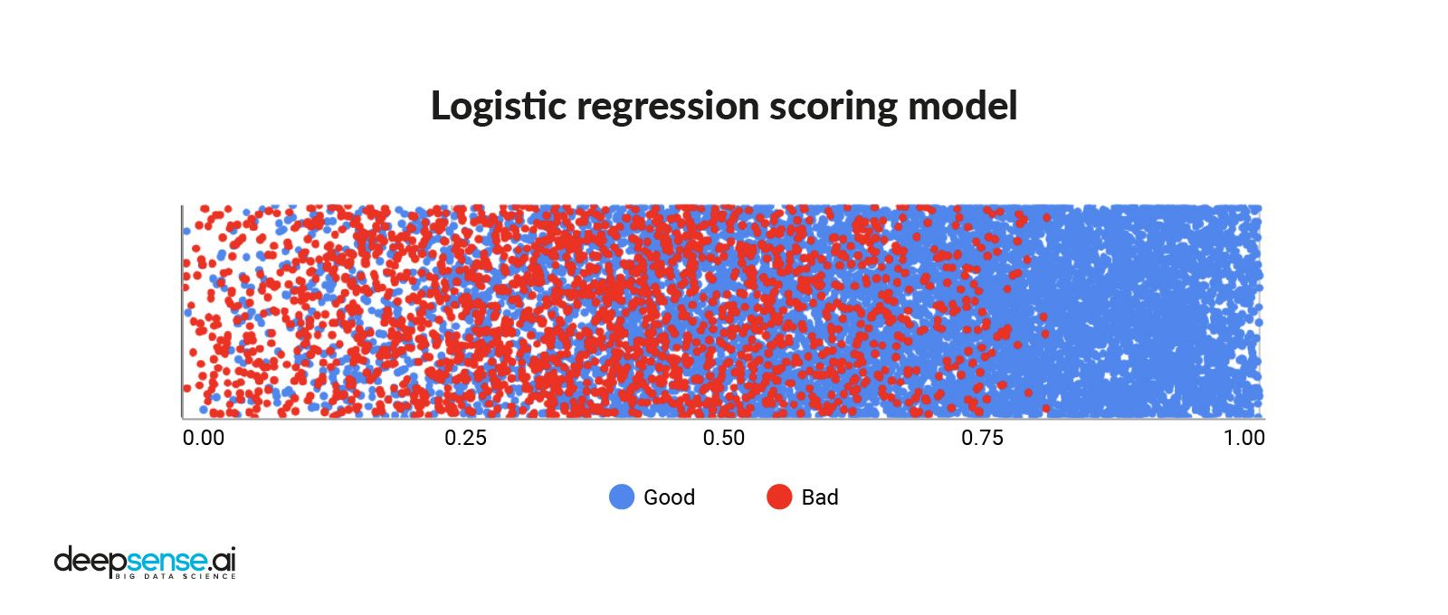 Credit scoring from a logistic regression model