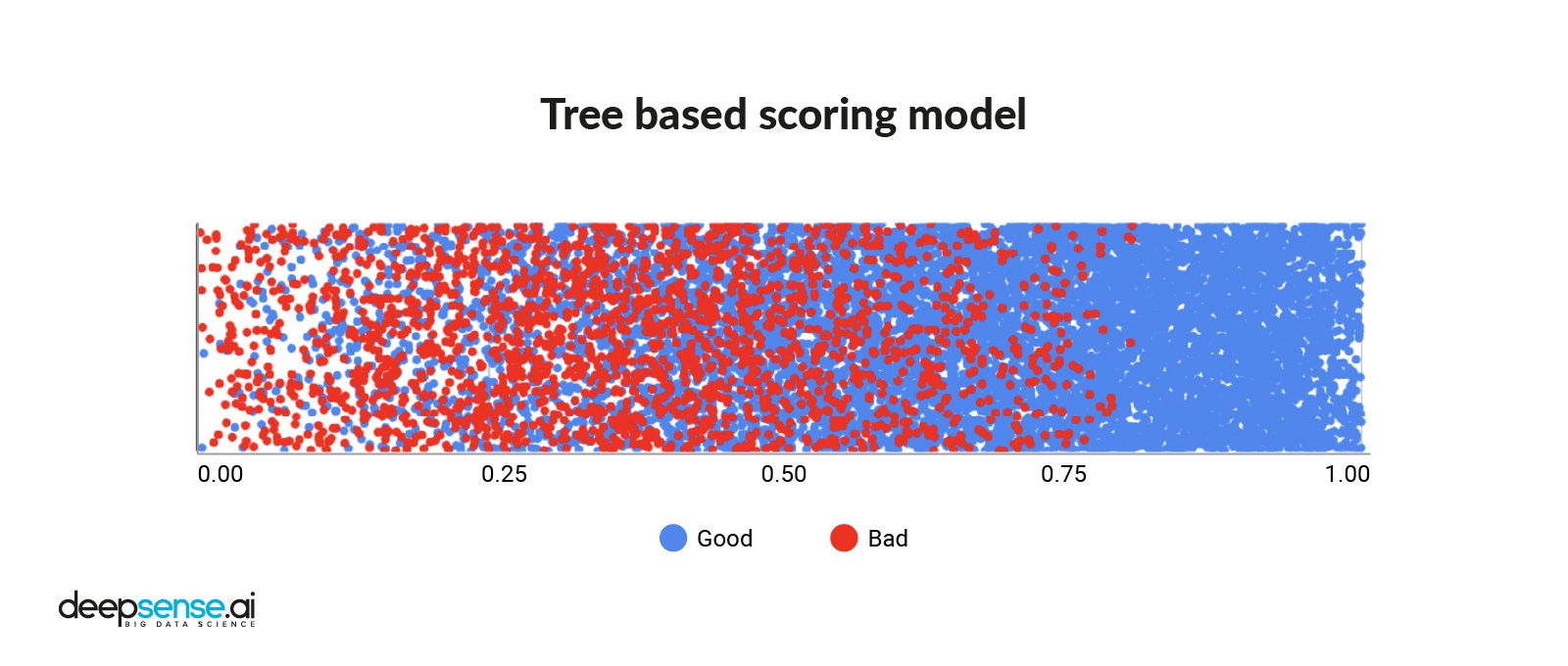 Credit scoring from tree-based model