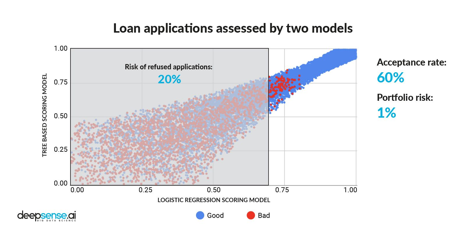 Initial credit application split (acceptance to portfolio risk)