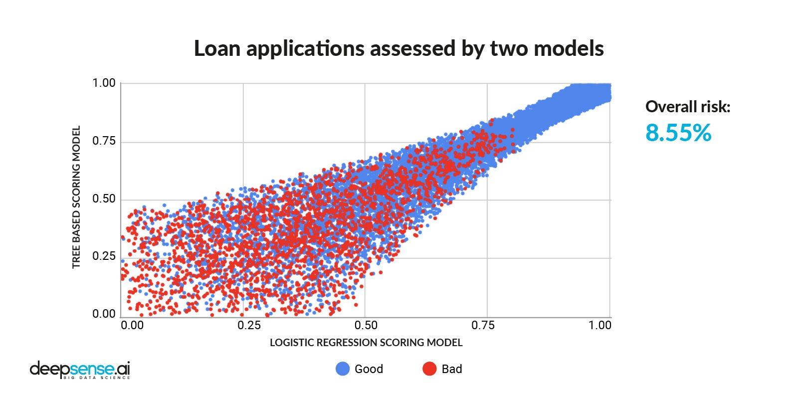 Loan applications assessed by 2 models